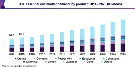 essential oils market size share industry growth report
