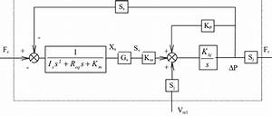 Block Diagram Of The Damper Without Flow Forces On The