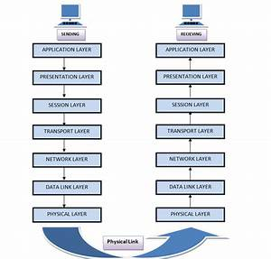 What Are Osi Model  U0026 Iso 7 Layers