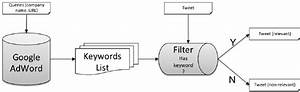 The Flow Chart For Google Adwords Filter