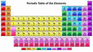 Printable Periodic Tables for Chemistry - Science Notes ...