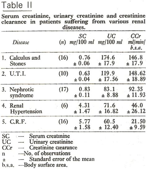 normal range creatinine 28 images normal urine creatinine images creatinine the free