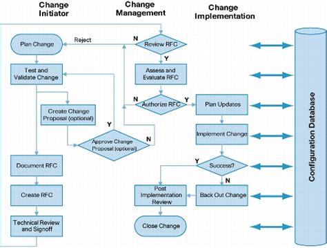 ITIL Change Management Process Flow