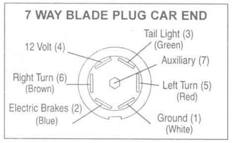 7 Blade Trailer Wiring Diagram Dodge by Trailer Wiring Diagrams Johnson Trailer Co