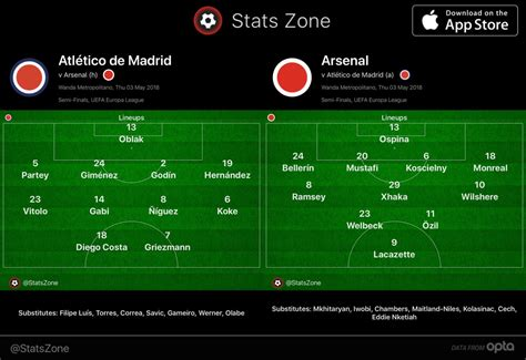 Arsenal Vs Real Madrid 2006 Lineup