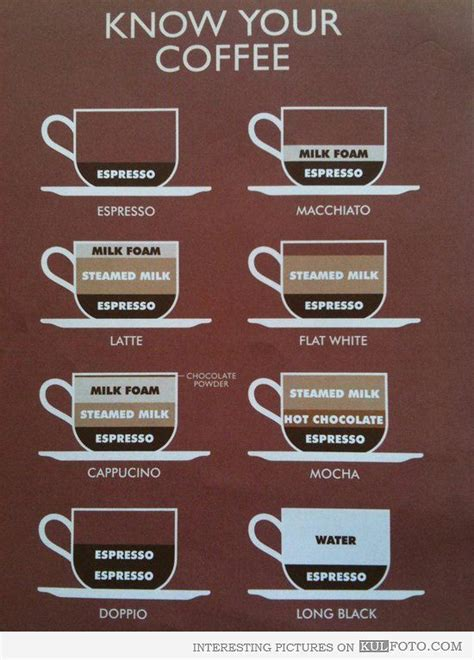 It's 3.7 times stronger this is because the actual coffee beans used in these machines are exclusive as well, and come in small batches. COFFEE TYPES EXPLAINED | Food & Drink | Pinterest | Wallpapers, Coffee and Poster