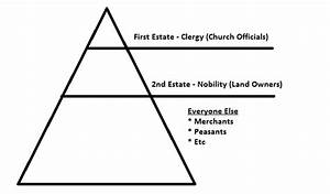 The Third Estates  The Clergy And The Nobility