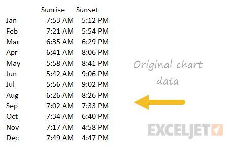 stacked column chart daylight hours  sunrise