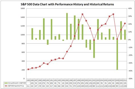 historical sp returns stock trend investing guide