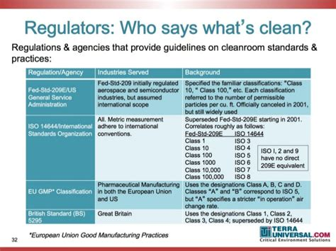 Room Cleaning Quiz by Usp 797 800 Cleanroom Compliance By Terra Universal