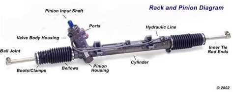what is a rack and pinion 1999 2004 oldsmobile alero hydraulic power steering rack