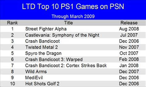 gamasutra exclusive top 10 most popular ps1 in
