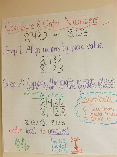 compare  order numbers anchor chart  anchor charts