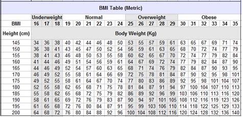 bmi chart  metric imperial units