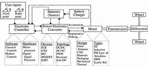 Circuit Diagram Of Electric Vehicle 2 1 Advantages Of