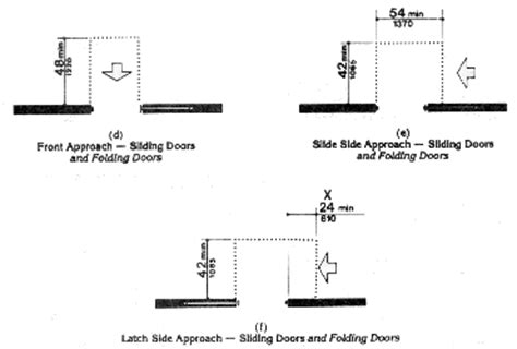 fig 25 maneuvering clearances at doors
