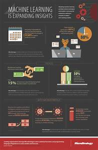 Infographic  How Machine Learning Is Expanding Insights