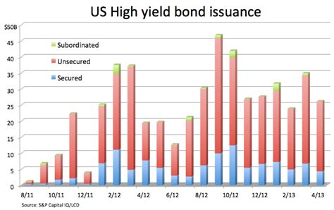 Us High Yield Bond Issuance Slips To $26b In April As. Commercial Equipment Financing. Cna Online Certification Condo Rental Vail Co. Computer Technical Support Services. Network Password Manager Baruch Ms Accounting. Essay Writing Techniques How Much Liposuction. Austin Tx Computer Repair Chicago Art Schools. New Toilet Installation Rochester Ny Dentists. Doctor Of Nursing Science All Pro Foundation