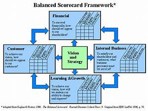 Balanced Scorecard | Human Resources Management