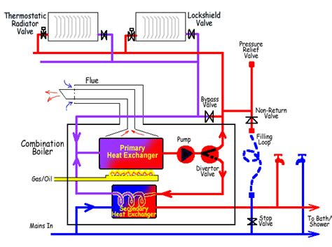 central gas furnace wiring diagrams get free image about