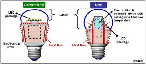 panasonic everleds led bulbs with wide light distribution