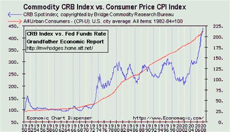 commodities research bureau grandfather inflation report by mwhodges