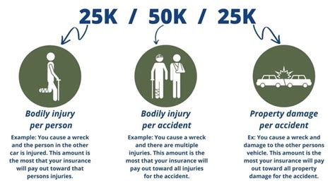 Think about it like this: Could Your Auto Liability Limits Force You Into Bankruptcy?   3000 Insurance Group in Oklahoma ...