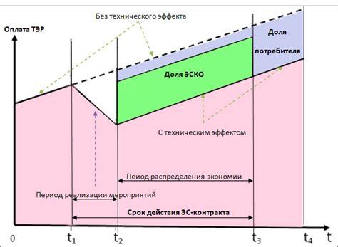 Энергосервисные контракты опыт реализации . Отраслевой ресурс