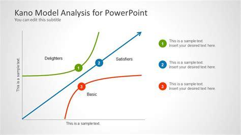 kano model analysis  powerpoint slidemodel