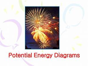 Enthalpy  Overview  Potential Energy Diagrams And