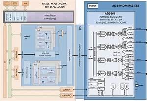 Zynq Ap Soc    Ad9361 Software