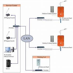 Digital Network Audio Ip Intercom System For Emergency Situations