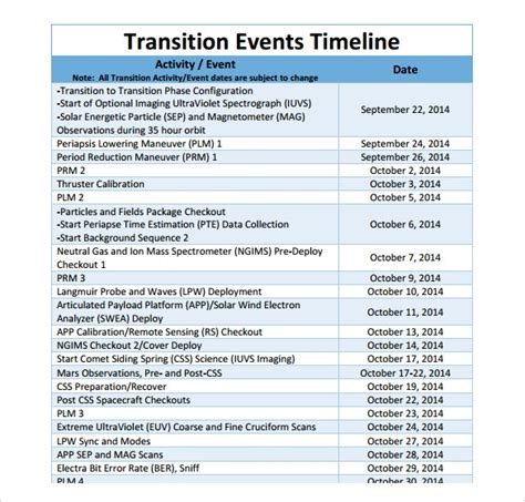 event timeline    documents