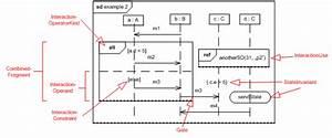 Uml 2 0 Sequence Diagram U0026 39 S Semantics
