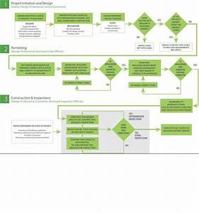 Data Flow Diagram Symbols Types And Tips Lucidchart Chart