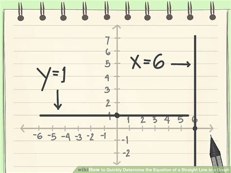 How To Quickly Determine The Equation Of A Straight Line In A Graph Flowchart Program Penerimaan Mahasiswa Baru Process Flow Diagram Of Computer System For Calculator In C Using Classification Ecosystem Penjualan Kfc With Drinking Water Treatment Plant