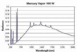 Emission Spectrum Of A Mercury Vapor Lamp