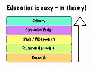 Education Is Easy  U2013 In Theory   Visualization
