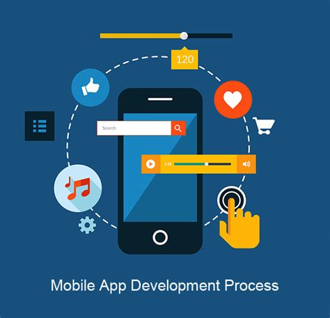 Mobile Apps Development Software by Mobile App Development Process Flatworld Solutions