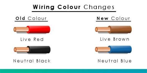 wiring colours electrical plug wire colours old new