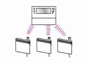 Thermostat Programmable Sans Fil Radiateur Electrique : comment choisir son chauffage lectrique ~ Premium-room.com Idées de Décoration