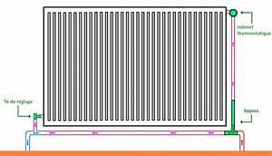 Radiateur Ne Chauffe Pas Tuyau Froid : bypass radiateurs question installation chauffage r seau monotube ~ Gottalentnigeria.com Avis de Voitures
