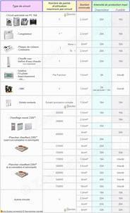 norme lectrique 2014 2015 normes installation lectricit With normes electriques maison individuelle