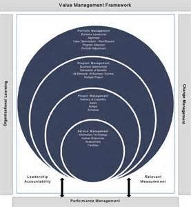 Service Management Framework