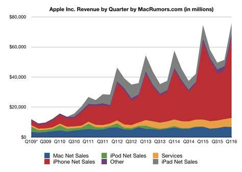 apple reports record results  profit