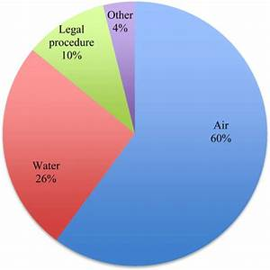 Type Of Pollution  N   2 370