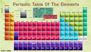 Periodic Table | Chemistry is Everything, It's ELEMENTAL