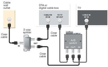 Connect Standard Definition Digital Transport Adapter