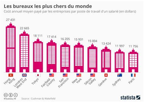 canapé le plus cher du monde graphique les bureaux les plus chers du monde statista