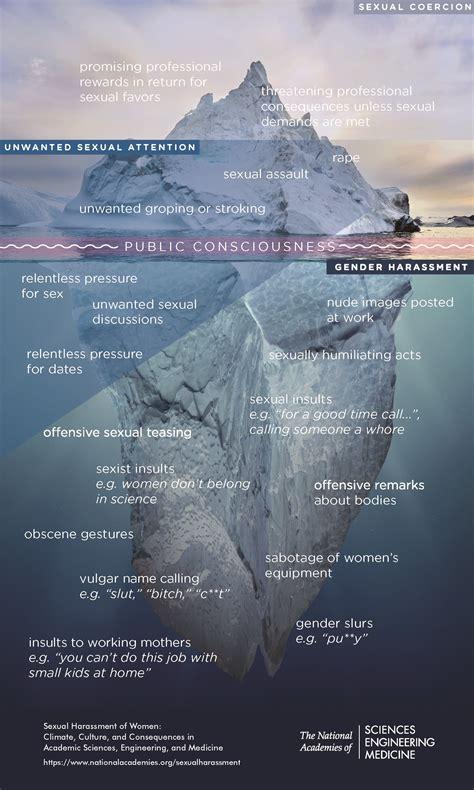 infographic  iceberg  sexual harassment
